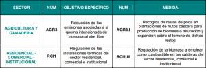 Medidas con biomasa del Plan AIRE 2013-2013