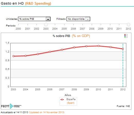 R&D spending in Spain