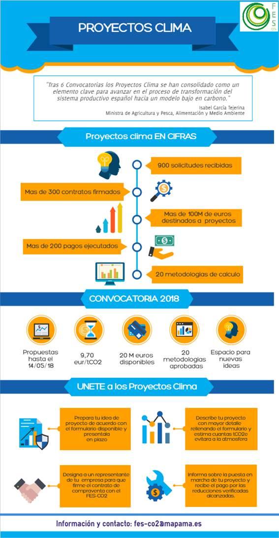 Abierta Convocatoria Proyectos CLIMA 2018 – hasta el 14 de mayo