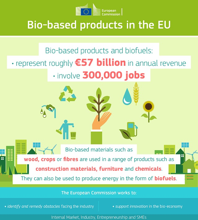 El grupo de expertos de la Comisión de bioproductos pide la armonización de la estrategia de bioeconomía con el marco político de la UE