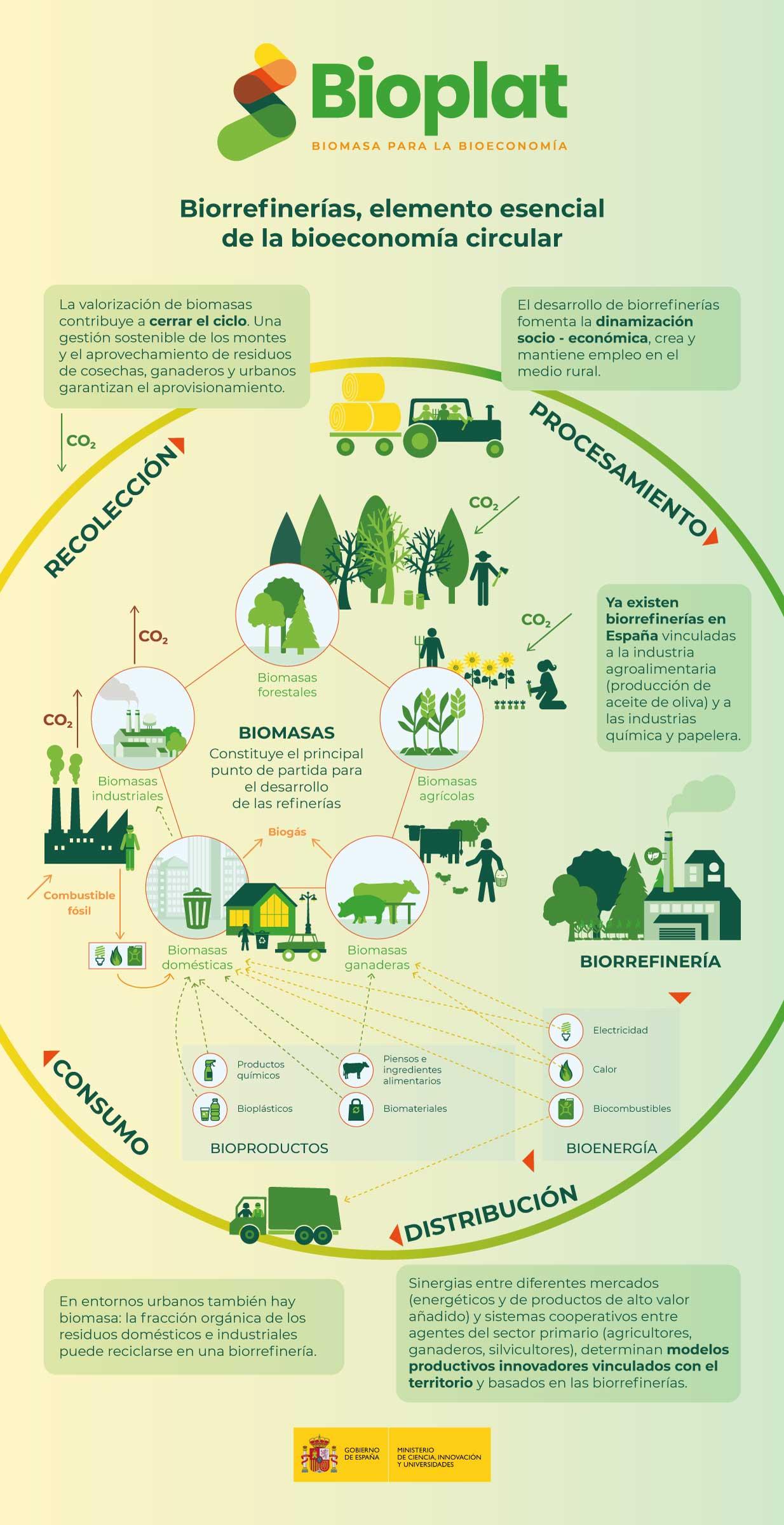 Biorrefinerías, elemento esencial de la bioeconomía circular