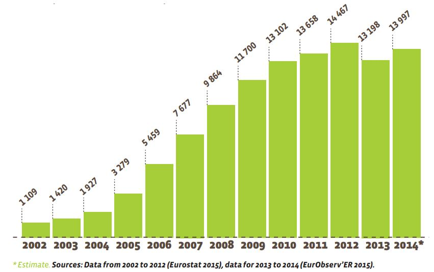 European Union (EU-28) biofuel (liquid and biogas) consumption trends for transport trend (in ktoe)